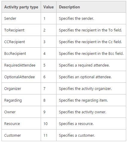 Activity Party Type in CRM