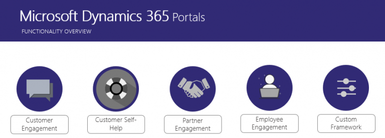 Portals-Funcitionality-Overview