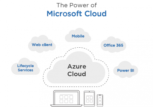 lightbox-infographic-power-microsoft-cloud