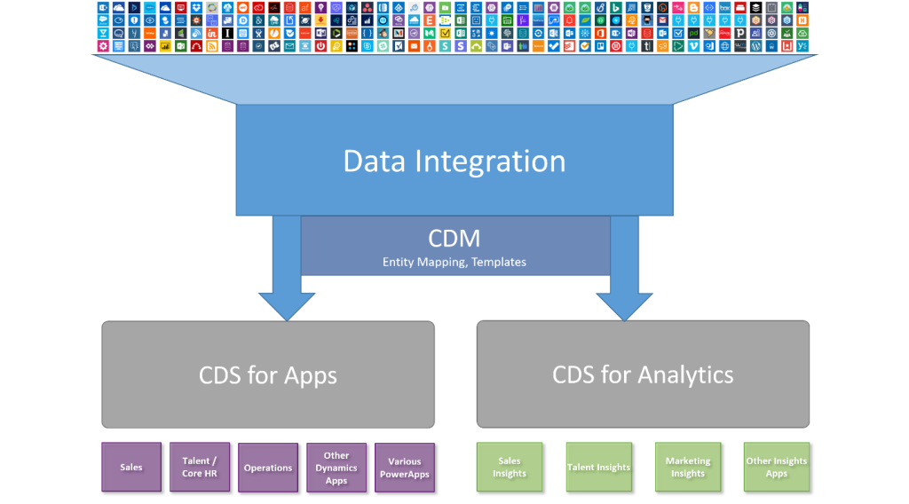 CDS-Data-Integration